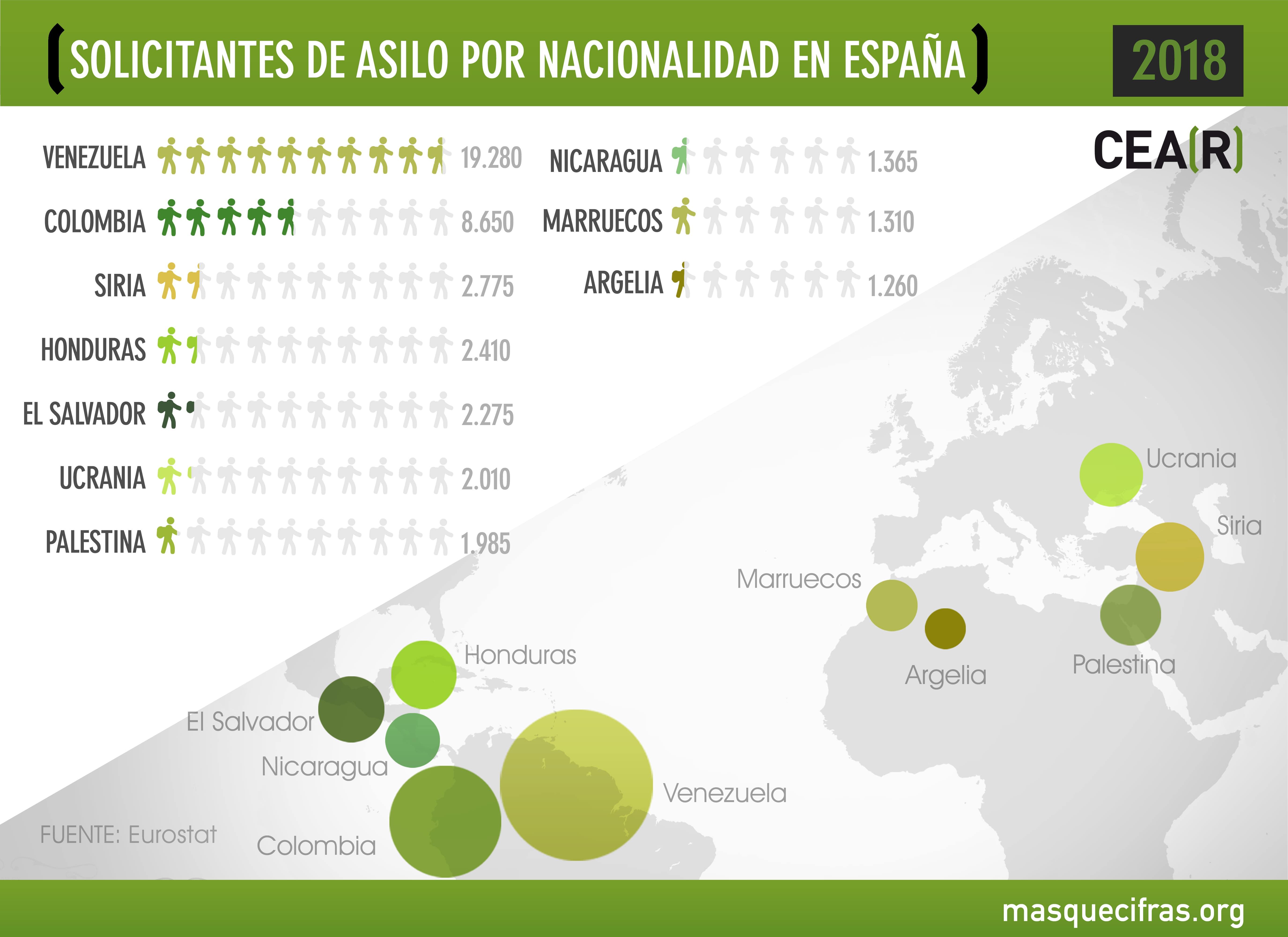Solicitantes de protección internacional por nacionalidad en España