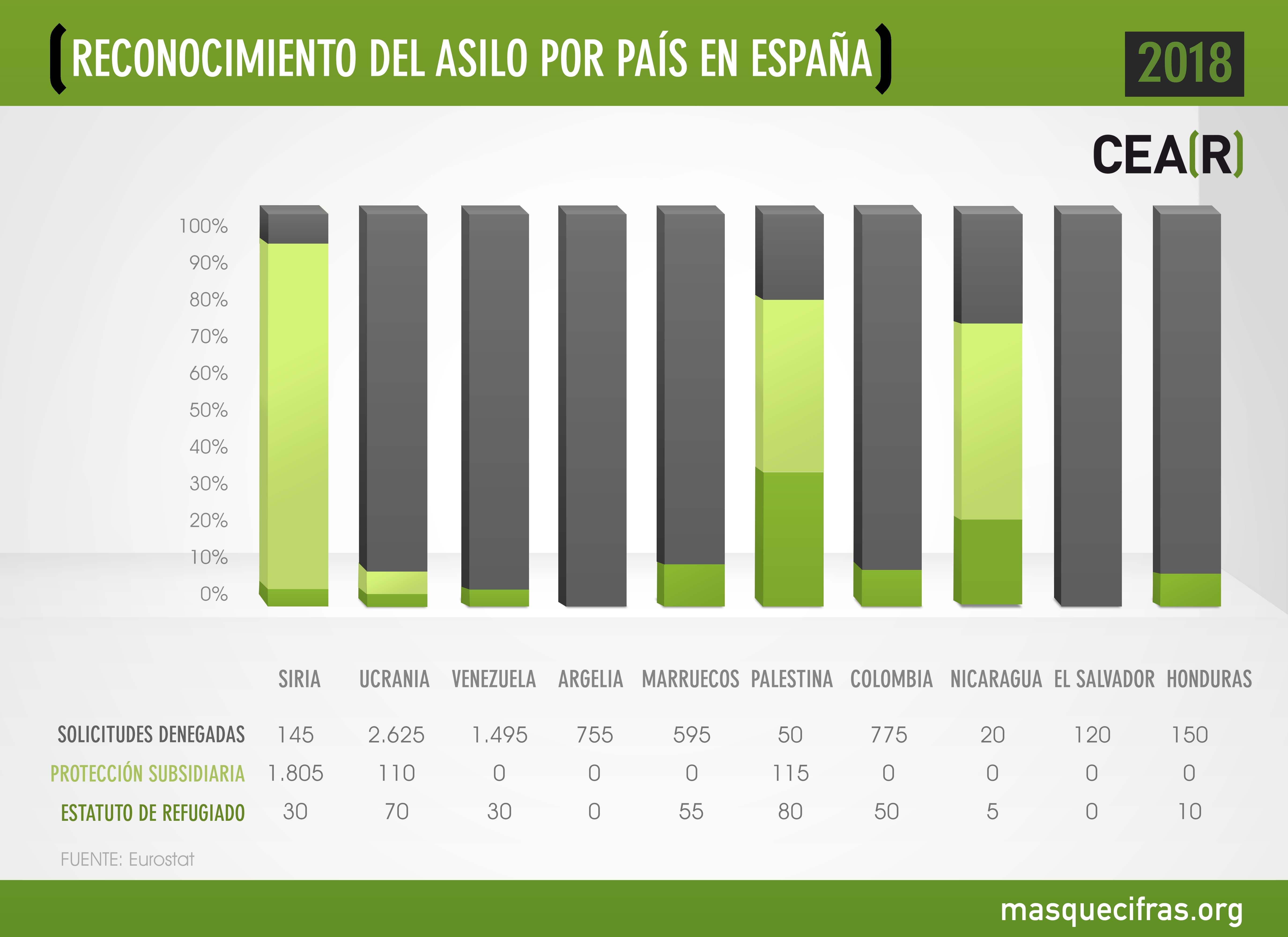 Reconocimiento del asilo por país en España