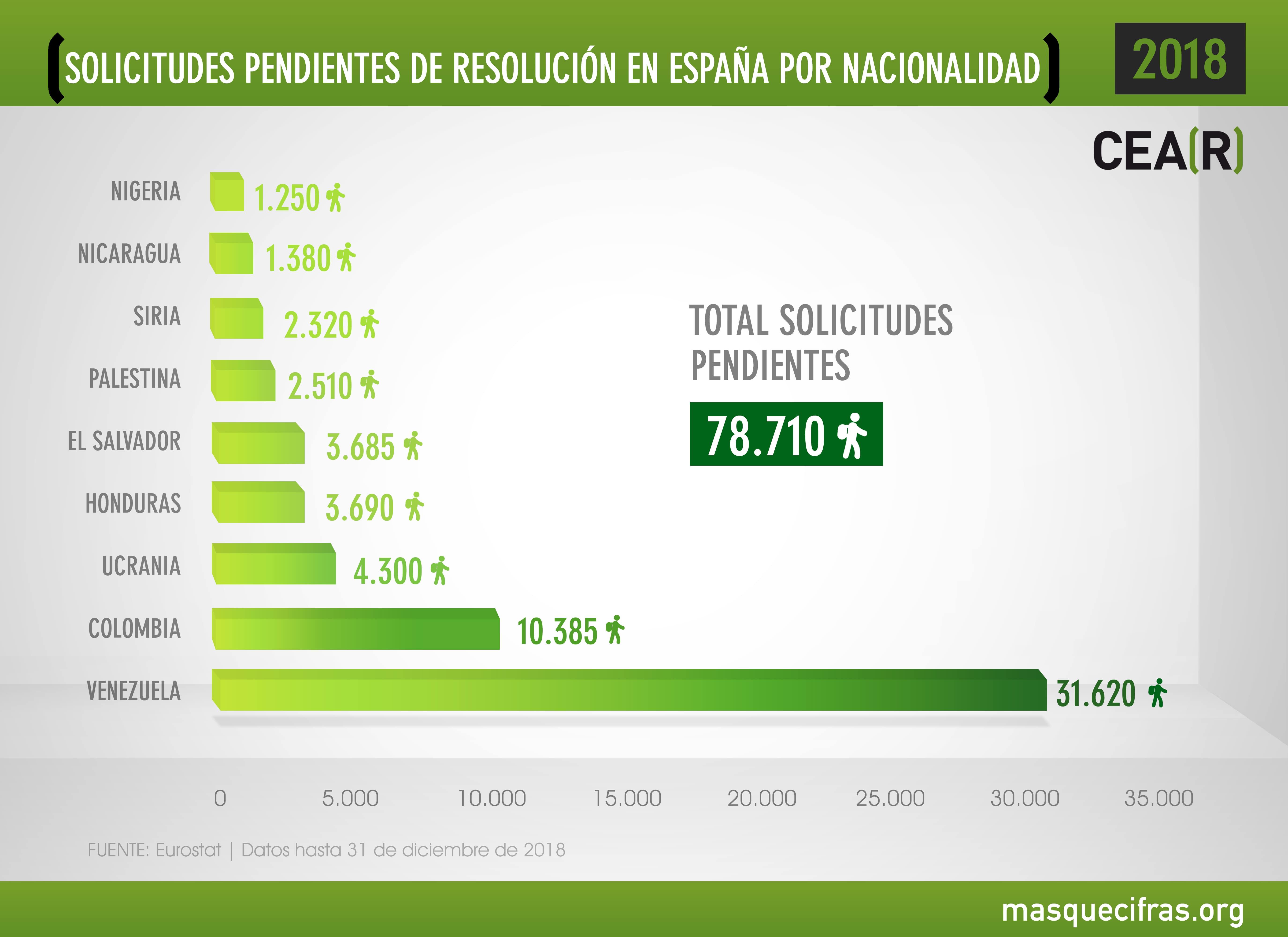 Solicitudes pendientes de resolución en España por nacionalidad